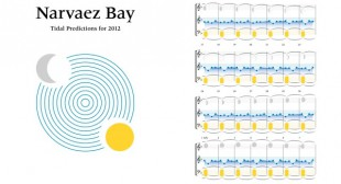 Mark Timmings: Narvaez Bay: Tidal Predictions for 2012